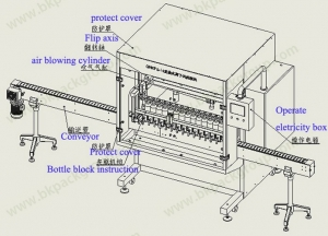 BKAW-14A Automatic PET bottle liner air washing machine drawing